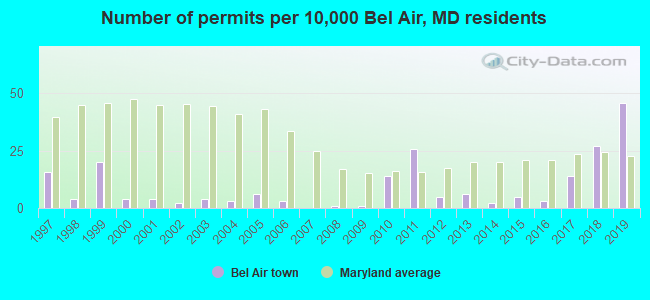 Number of permits per 10,000 Bel Air, MD residents