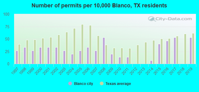 Number of permits per 10,000 Blanco, TX residents