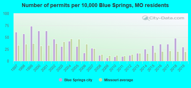 Number of permits per 10,000 Blue Springs, MO residents
