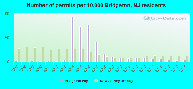 Number of permits per 10,000 Bridgeton, NJ residents