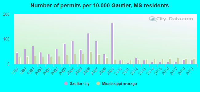 Number of permits per 10,000 Gautier, MS residents
