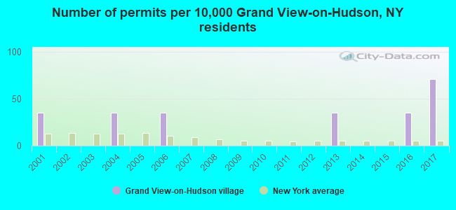 Number of permits per 10,000 Grand View-on-Hudson, NY residents