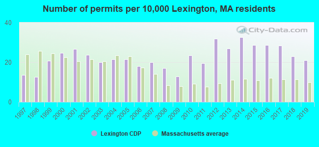 Number of permits per 10,000 Lexington, MA residents