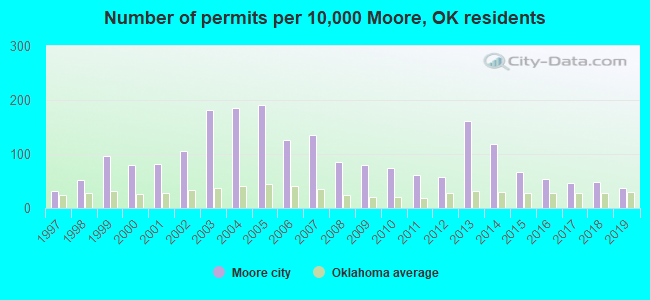 Number of permits per 10,000 Moore, OK residents