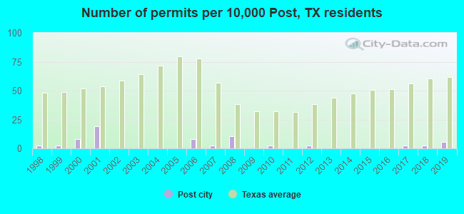 Number of permits per 10,000 Post, TX residents