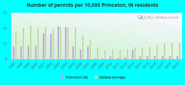 Number of permits per 10,000 Princeton, IN residents