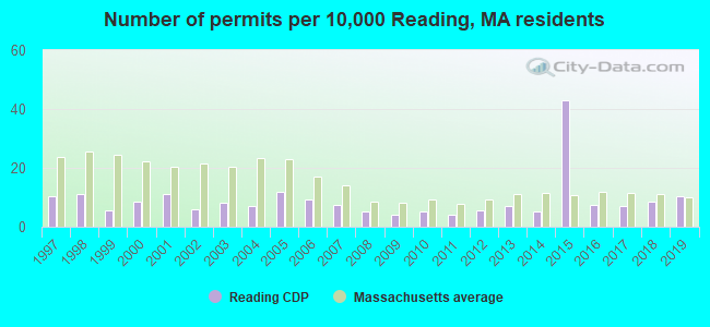 Number of permits per 10,000 Reading, MA residents