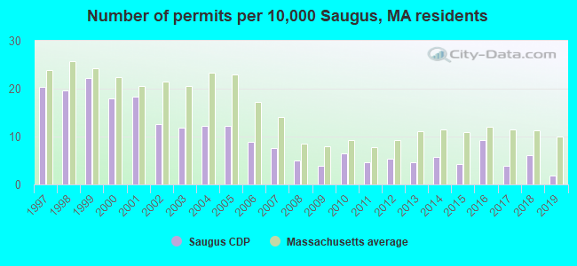 Number of permits per 10,000 Saugus, MA residents