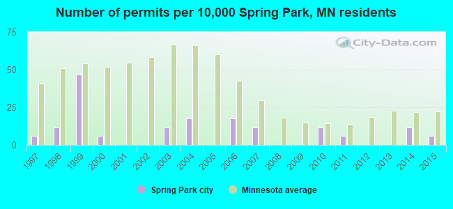 Number of permits per 10,000 Spring Park, MN residents