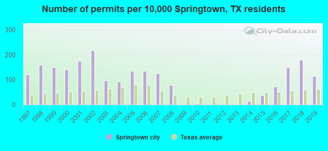 Number of permits per 10,000 Springtown, TX residents