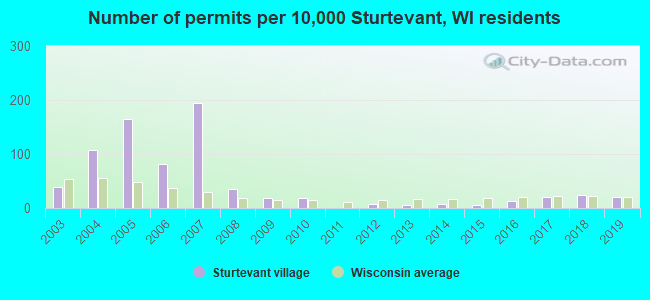 Number of permits per 10,000 Sturtevant, WI residents