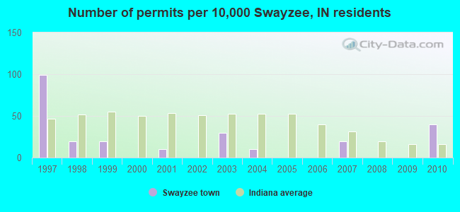 Number of permits per 10,000 Swayzee, IN residents