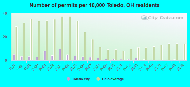 Number of permits per 10,000 Toledo, OH residents