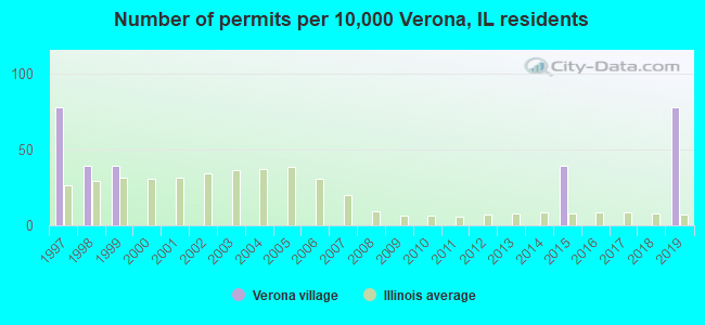 Number of permits per 10,000 Verona, IL residents