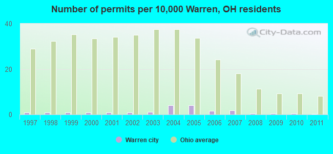 Number of permits per 10,000 Warren, OH residents