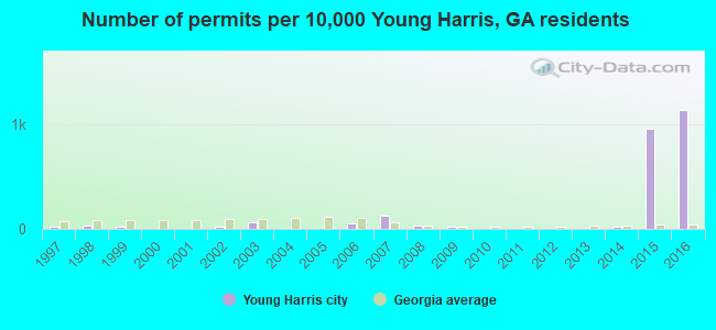 Number of permits per 10,000 Young Harris, GA residents