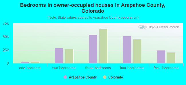 Bedrooms in owner-occupied houses in Arapahoe County, Colorado
