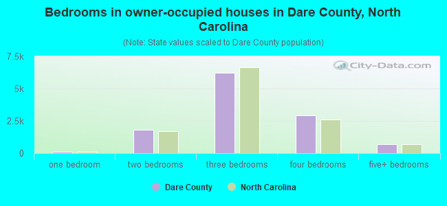 Bedrooms in owner-occupied houses in Dare County, North Carolina