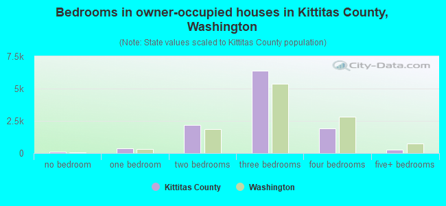 Bedrooms in owner-occupied houses in Kittitas County, Washington