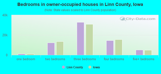 Bedrooms in owner-occupied houses in Linn County, Iowa