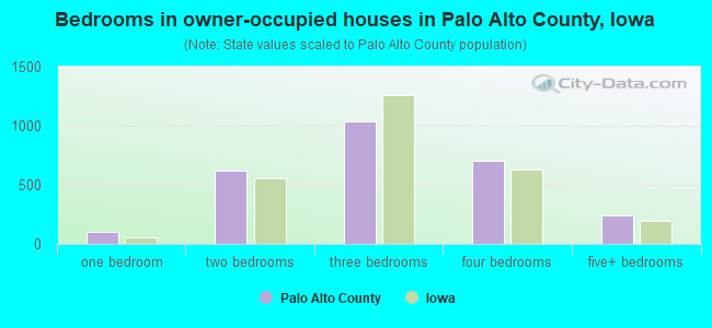 Bedrooms in owner-occupied houses in Palo Alto County, Iowa