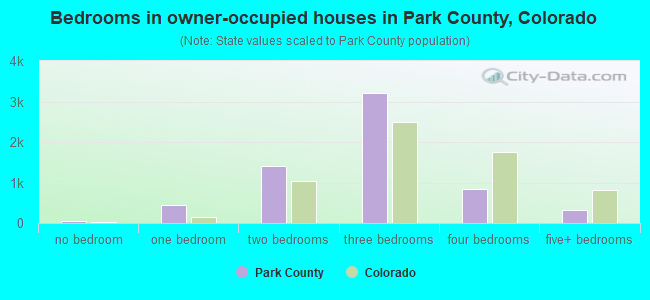 Bedrooms in owner-occupied houses in Park County, Colorado