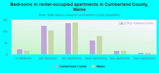 Bedrooms in renter-occupied apartments in Cumberland County, Maine