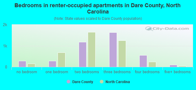 Bedrooms in renter-occupied apartments in Dare County, North Carolina