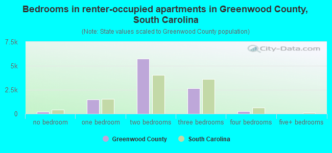 Bedrooms in renter-occupied apartments in Greenwood County, South Carolina