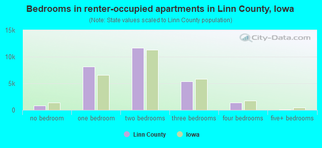 Bedrooms in renter-occupied apartments in Linn County, Iowa