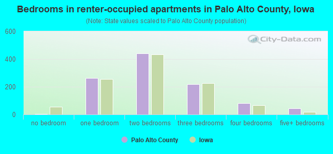 Bedrooms in renter-occupied apartments in Palo Alto County, Iowa