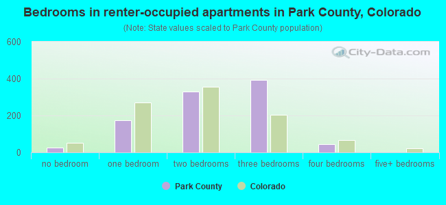 Bedrooms in renter-occupied apartments in Park County, Colorado