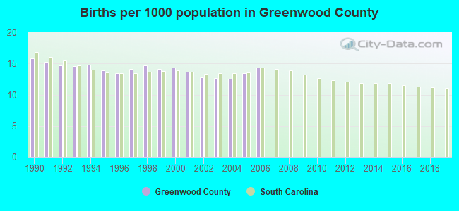 Births per 1000 population in Greenwood County