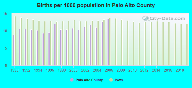 Births per 1000 population in Palo Alto County