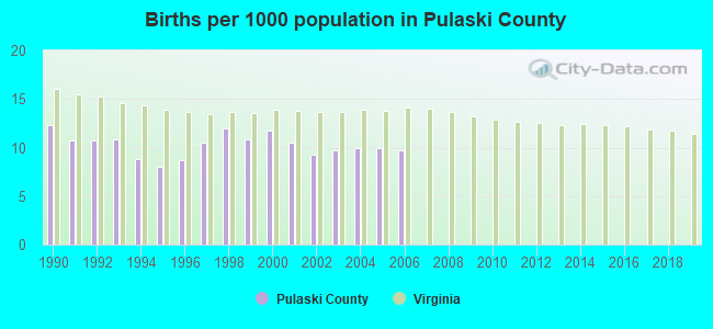 Births per 1000 population in Pulaski County