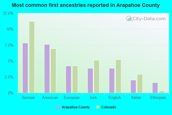Most common first ancestries reported in Arapahoe County