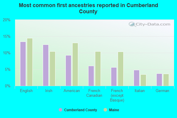 Most common first ancestries reported in Cumberland County