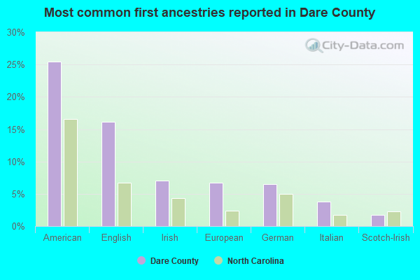 Most common first ancestries reported in Dare County
