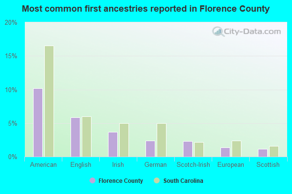 Most common first ancestries reported in Florence County