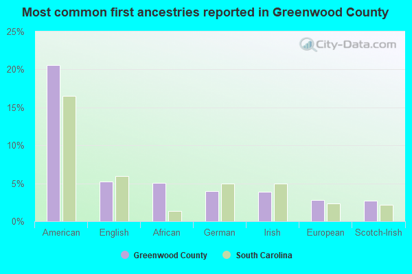 Most common first ancestries reported in Greenwood County