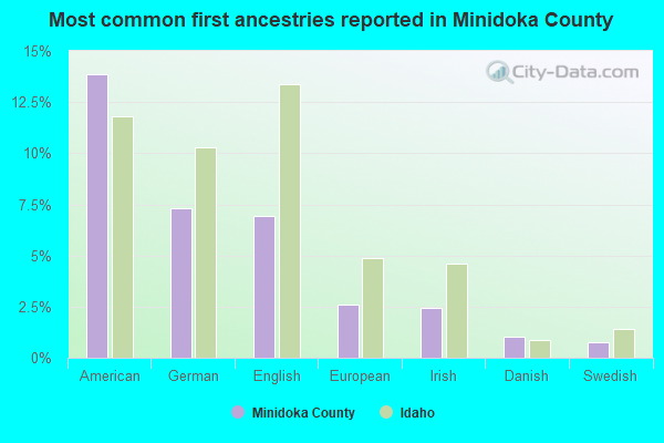 Most common first ancestries reported in Minidoka County