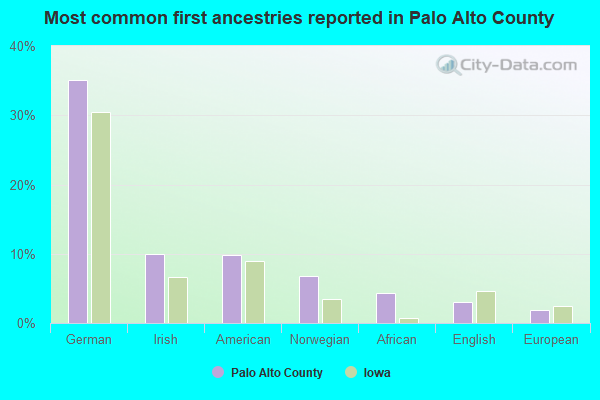 Most common first ancestries reported in Palo Alto County