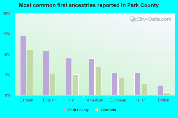 Most common first ancestries reported in Park County