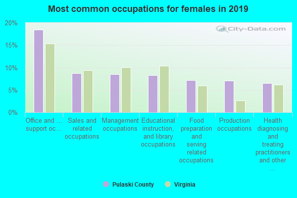 Most common occupations for females in 2018