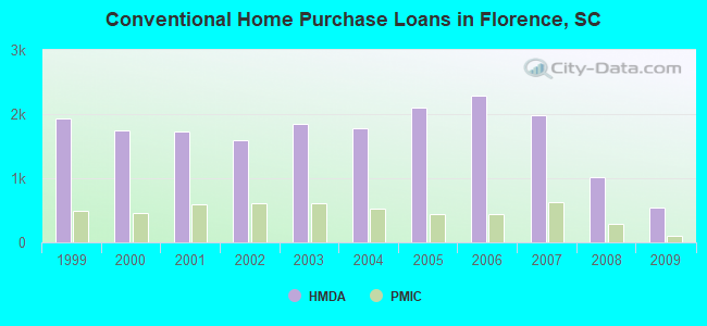 Conventional Home Purchase Loans in Florence, SC