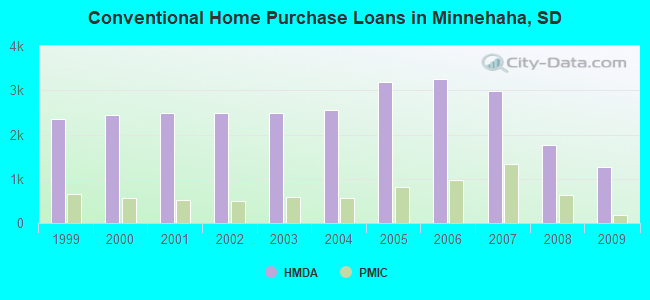 Conventional Home Purchase Loans in Minnehaha, SD