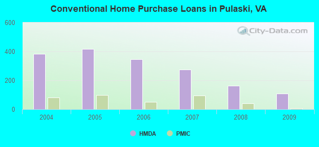 Conventional Home Purchase Loans in Pulaski, VA