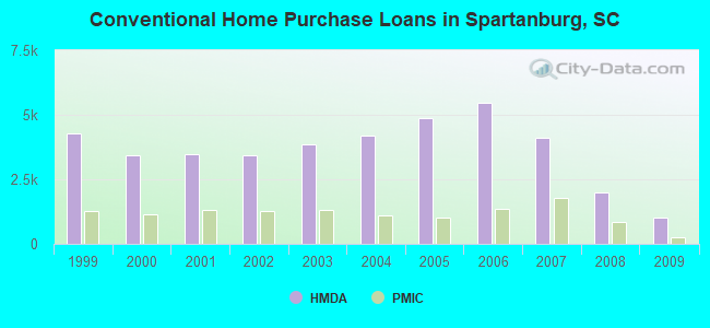 Conventional Home Purchase Loans in Spartanburg, SC