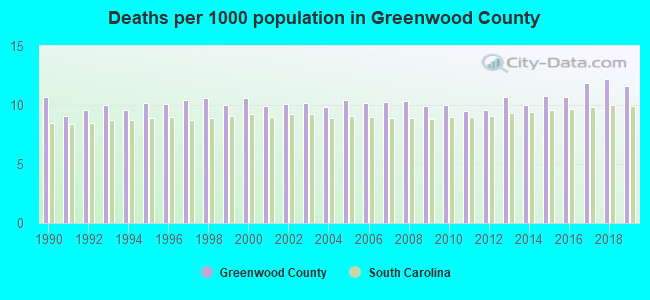 Deaths per 1000 population in Greenwood County