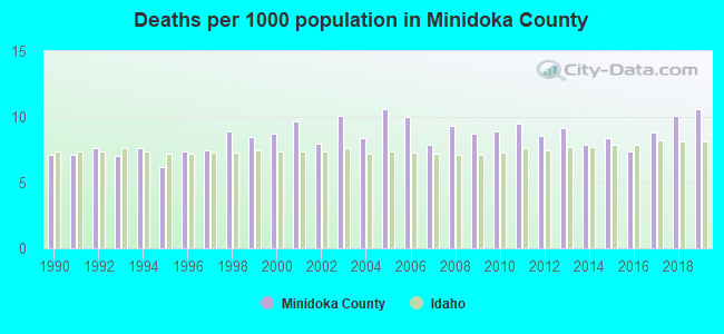 Deaths per 1000 population in Minidoka County